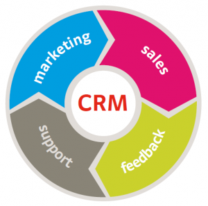 What is crm software for salons and spas virtual cloud for Salon crm